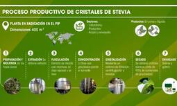 Resultado de imagen para stevia parque industrial posadas